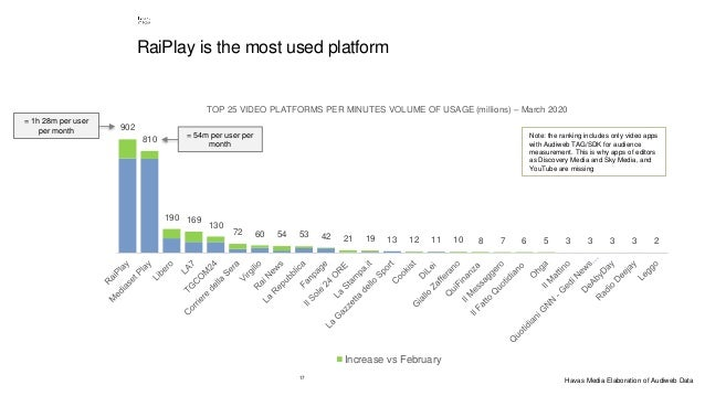 17 RaiPlay is the most used platform 902 810 190 169 130 72 60 54 53 42 21 19 13 12 11 10 8 7 6 5 3 3 3 3 2 TOP 25 VIDEO P...