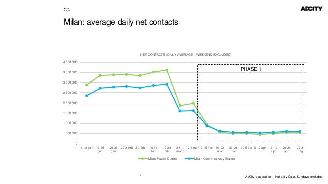 4 Milan: average daily net contacts 0 500.000 1.000.000 1.500.000 2.000.000 2.500.000 3.000.000 3.500.000 4.000.000 6-12 g...