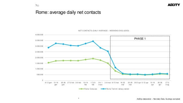 5 Rome: average daily net contacts 0 500.000 1.000.000 1.500.000 2.000.000 2.500.000 3.000.000 3.500.000 4.000.000 6-12 ge...