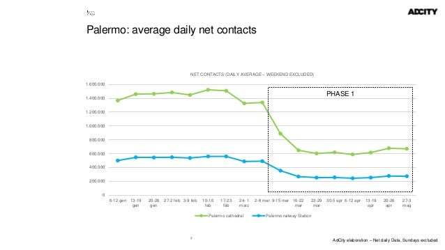 7 Palermo: average daily net contacts 0 200.000 400.000 600.000 800.000 1.000.000 1.200.000 1.400.000 1.600.000 6-12 gen 1...