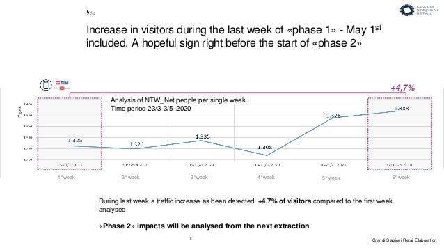 8 During last week a traffic increase as been detected: +4,7% of visitors compared to the first week analysed «Phase 2» im...