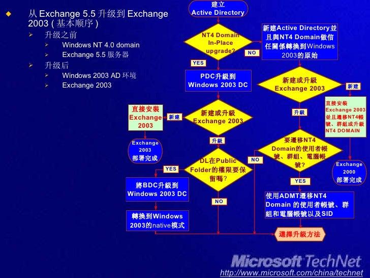 <ul><li>从 Exchange 5.5 升级到 Exchange 2003 ( 基本顺序 ) </li></ul><ul><ul><li>升级之前 </li></ul></ul><ul><ul><ul><li>Windows NT 4.0...
