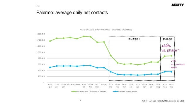 11 Palermo: average daily net contacts - 200.000 400.000 600.000 800.000 1.000.000 1.200.000 1.400.000 1.600.000 6-12 gen ...