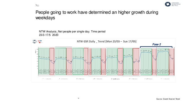 13 NTW Analysis_Net people per single day. Time period 23/3-17/5 2020 People going to work have determined an higher growt...