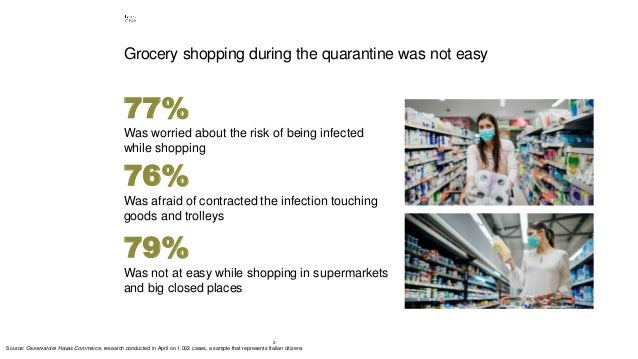 3 Grocery shopping during the quarantine was not easy 77% Was worried about the risk of being infected while shopping 79% ...
