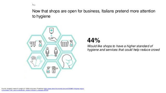 4 Now that shops are open for business, Italians pretend more attention to hygiene 44% Would like shops to have a higher s...