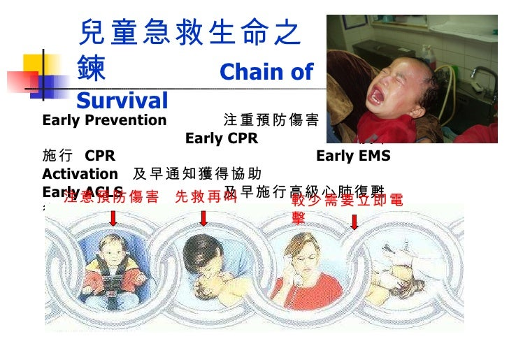 Early Prevention 注重預防傷害  Early CPR 及早施行  CPR  Early EMS Activation 及早通知獲得協助  Early ACLS 及早施行高級心肺復甦術 兒童急救生命之鍊   Chain of Su...