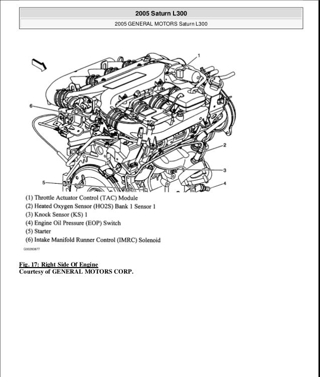 1999 Saturn Sl1 Engine Diagram Com