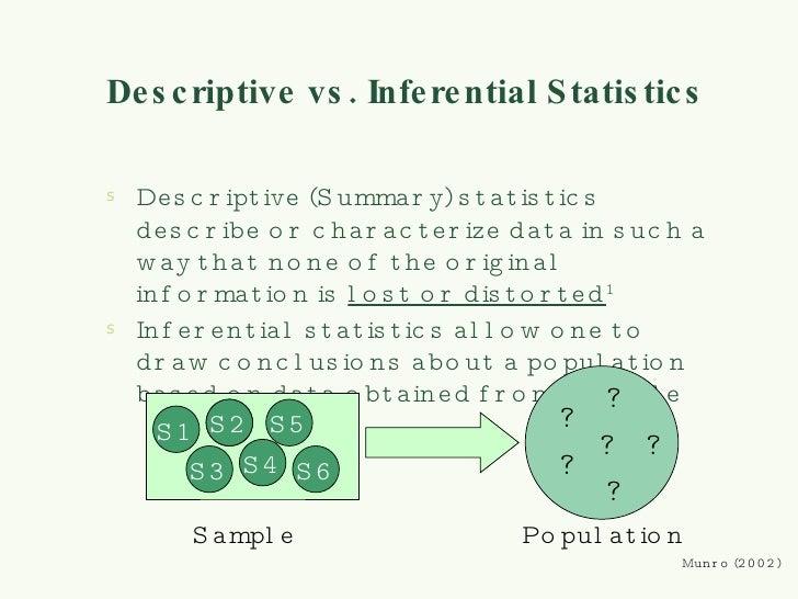 Descriptive Statistics and Data Visualization