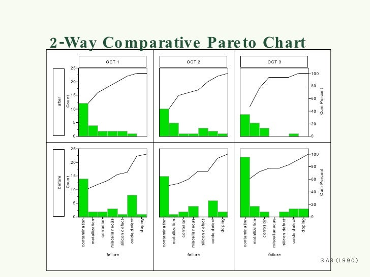 describing data visually Sas lesson 2 - describing distributions visually to view this video please  enable javascript, and consider upgrading to a web browser that supports  html5.