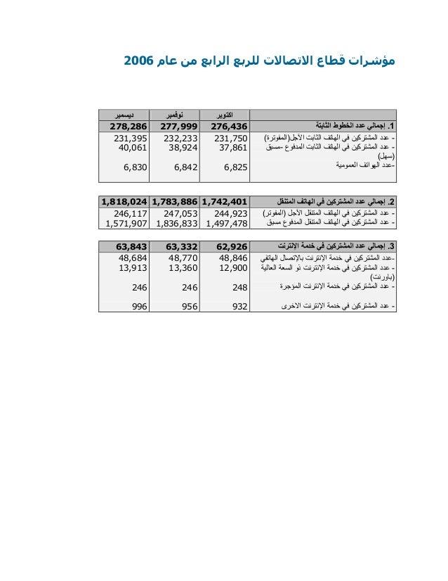 للربع االتصاالت قطاع مؤشراتالرابععام من6002 ديسمبر نوفمبر اكتوبر 887,872 888,222 882,672 1الثابتة ا...
