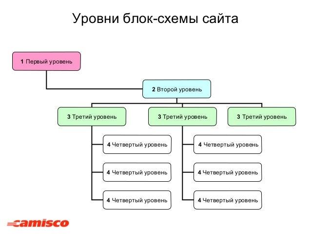 Уровни блок-схемы сайта 1 Первый уровень 2 Второй уровень 3 Третий уровень 3 Третий уровень 3 Третий уровень 4 Четвертый у...