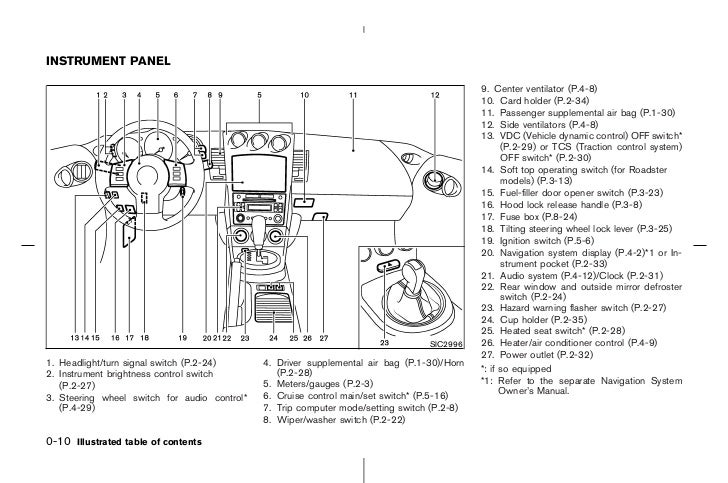 2006 nissan 350z fuse diagram