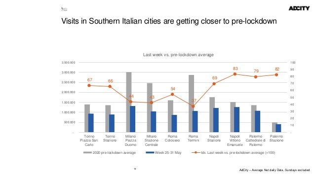 14 Visits in Southern Italian cities are getting closer to pre-lockdown 67 66 44 43 54 37 69 83 79 82 - 10 20 30 40 50 60 ...