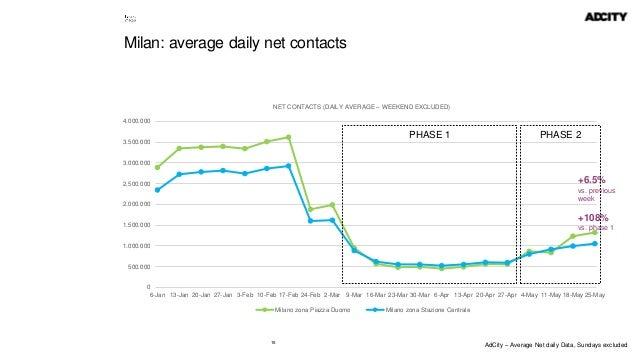 16 Milan: average daily net contacts 0 500.000 1.000.000 1.500.000 2.000.000 2.500.000 3.000.000 3.500.000 4.000.000 6-Jan...