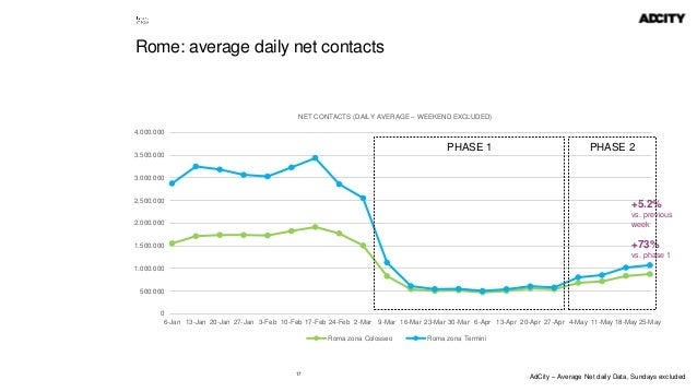 17 Rome: average daily net contacts 0 500.000 1.000.000 1.500.000 2.000.000 2.500.000 3.000.000 3.500.000 4.000.000 6-Jan ...