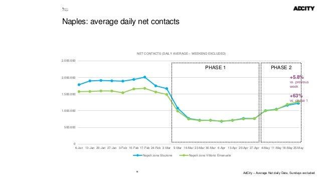 18 Naples: average daily net contacts 0 500.000 1.000.000 1.500.000 2.000.000 2.500.000 6-Jan 13-Jan 20-Jan 27-Jan 3-Feb 1...