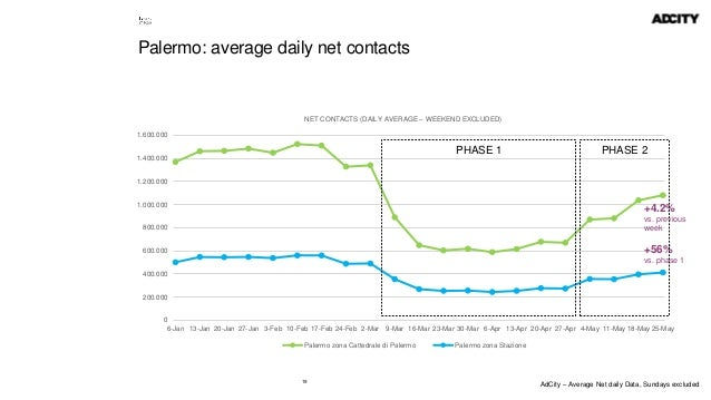 19 Palermo: average daily net contacts 0 200.000 400.000 600.000 800.000 1.000.000 1.200.000 1.400.000 1.600.000 6-Jan 13-...