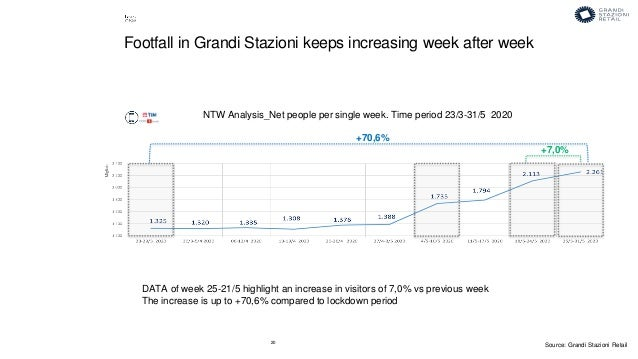 20 DATA of week 25-21/5 highlight an increase in visitors of 7,0% vs previous week The increase is up to +70,6% compared t...