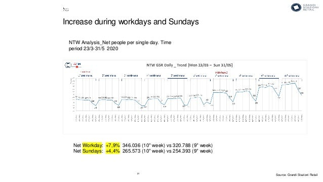 21 NTW Analysis_Net people per single day. Time period 23/3-31/5 2020 Increase during workdays and Sundays Net Workday: +7...
