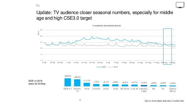 22 Update: TV audience closer seasonal numbers, especially for middle age and high CSE3.0 target 2020 vs 2019 week 24-30 M...