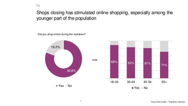 3 Shops closing has stimulated online shopping, especially among the younger part of the population 80,8% 19,2% Yes No 89%...