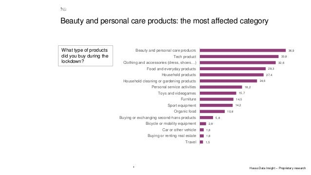 4 Beauty and personal care products: the most affected category 1,5 1,8 1,8 2,8 5,8 10,8 14,2 14,5 15,7 18,2 24,6 27,4 28,...