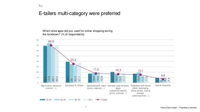 5 E-tailers multi-category were preferred 68,8 39,1 17,2 20,3 17,2 9,4 73,8 35 18,4 16,5 19,4 4,9 66,7 32,3 19,8 12,5 11,5...
