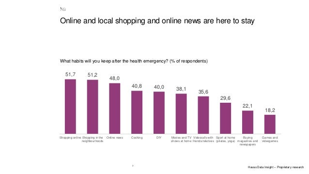 7 Online and local shopping and online news are here to stay 51,7 51,2 48,0 40,8 40,0 38,1 35,6 29,6 22,1 18,2 Shopping on...