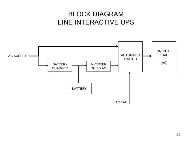 Block Line Diagram : Uninterruptible power supplies