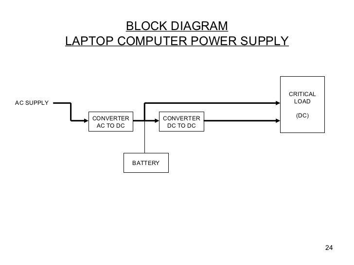 Block diagram of laptop computer wiring diagrams 2006 0906 uninterruptiblepowersupplies block diagram laptop computer block diagram of laptop computer ccuart Gallery