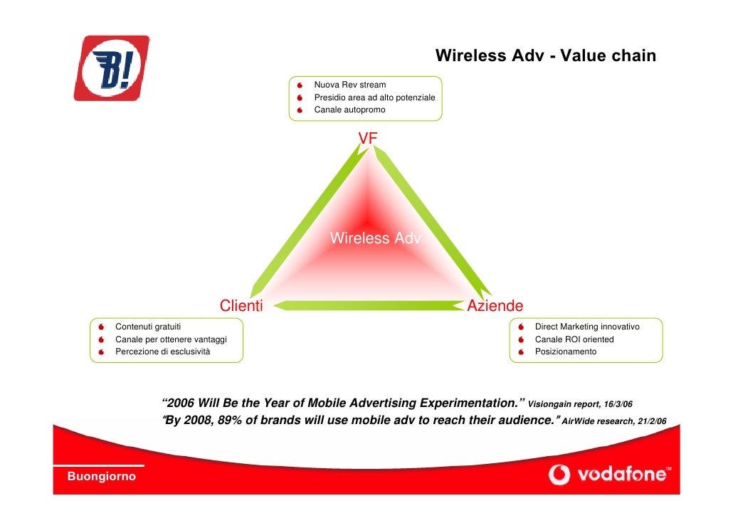 Wireless Adv - Value chain                                              Nuova Rev stream                                  ...