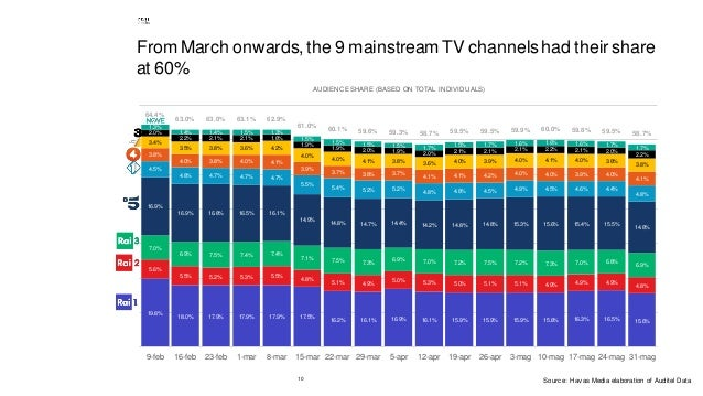 10 From March onwards, the 9 mainstream TV channelshad their share at 60% 19.8% 18.0% 17.9% 17.9% 17.9% 17.5% 16.2% 16.1% ...