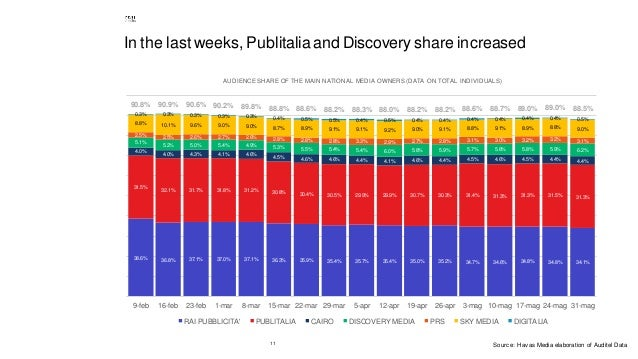11 In the last weeks, Publitalia and Discovery share increased 38.6% 36.8% 37.1% 37.0% 37.1% 36.3% 35.9% 35.4% 35.7% 35.4%...