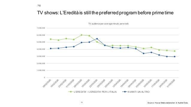 12 TV shows: L'Eredità is still the preferred program before primetime 0 1,000,000 2,000,000 3,000,000 4,000,000 5,000,000...
