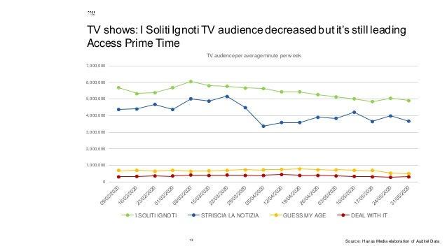 13 TV shows: I Soliti Ignoti TV audiencedecreased butit's still leading Access Prime Time 0 1,000,000 2,000,000 3,000,000 ...