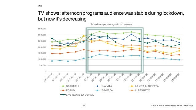 14 TV shows: afternoon programs audience was stable during lockdown, but nowit's decreasing 0 500,000 1,000,000 1,500,000 ...
