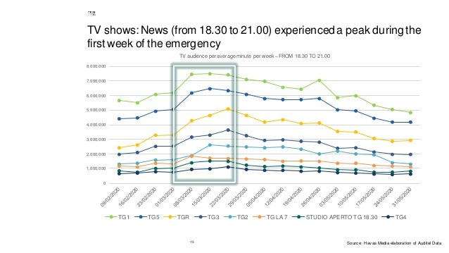 15 TV shows: News (from 18.30 to 21.00) experienced a peak during the first week of the emergency 0 1,000,000 2,000,000 3,...