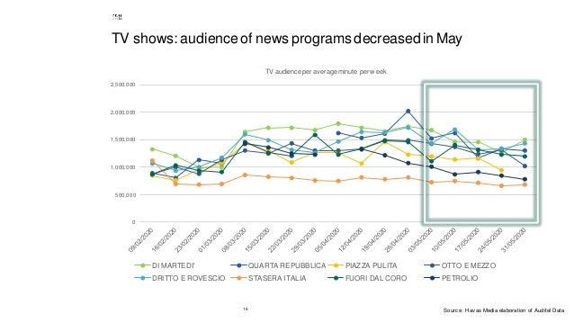 16 TV shows: audienceof news programsdecreased in May 0 500,000 1,000,000 1,500,000 2,000,000 2,500,000 TV audience per av...
