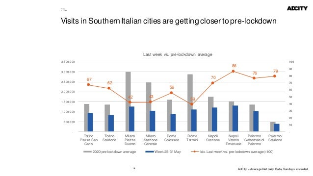 18 Visits in Southern Italian cities are getting closer to pre-lockdown 67 62 42 43 56 39 70 86 76 79 - 10 20 30 40 50 60 ...