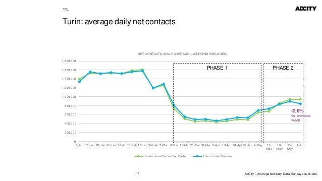 19 Turin: average daily net contacts 0 200,000 400,000 600,000 800,000 1,000,000 1,200,000 1,400,000 1,600,000 1,800,000 6...