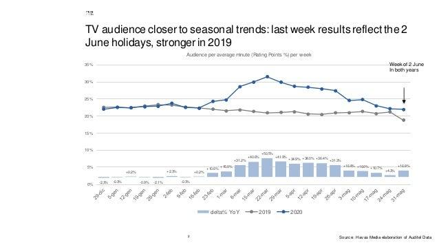 2 TV audience closer to seasonal trends: last week resultsreflectthe 2 Juneholidays, stronger in 2019 -2.3% -0.3% +0.2% -0...