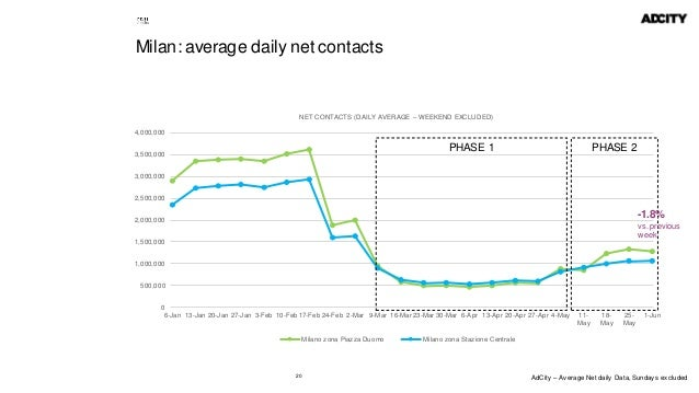 20 Milan: average daily net contacts 0 500,000 1,000,000 1,500,000 2,000,000 2,500,000 3,000,000 3,500,000 4,000,000 6-Jan...