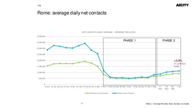 21 Rome: average daily net contacts 0 500,000 1,000,000 1,500,000 2,000,000 2,500,000 3,000,000 3,500,000 4,000,000 6-Jan ...