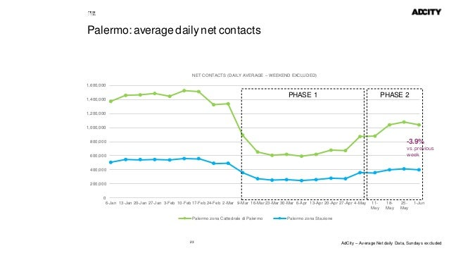 23 Palermo: average daily net contacts 0 200,000 400,000 600,000 800,000 1,000,000 1,200,000 1,400,000 1,600,000 6-Jan 13-...
