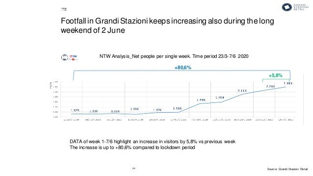 24 DATA of week 1-7/6 highlight an increase in visitors by 5,8% vs previous week The increase is up to +80,6% compared to ...