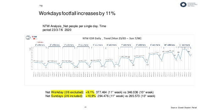 25 NTW Analysis_Net people per single day. Time period 23/3-7/6 2020 Workdaysfootfall increases by 11% Net Workday (2/6 ex...