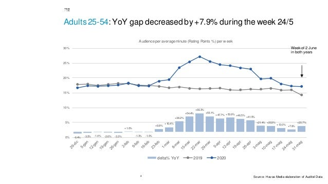 4 Adults25-54: YoY gap decreased by +7.9% during the week 24/5 -6.4% -3.2% -1.4% -2.6% -3.3% +1.0% -1.3% -1.0% +9.8% +16.4...
