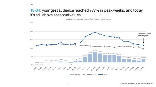 6 18-34: youngestaudience reached +77% in peak weeks, and today it's still above seasonal values -3.5% -0.7% +2.3% +2.2% +...
