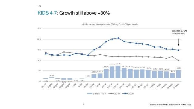 7 KIDS 4-7: Growth still above +30% -4.9% +4.3% -3.3% -9.9% -9.5% -0.6% -2.5% +0.4% +23.6% +28.2% +55.2% +71.2% +74.1% +60...
